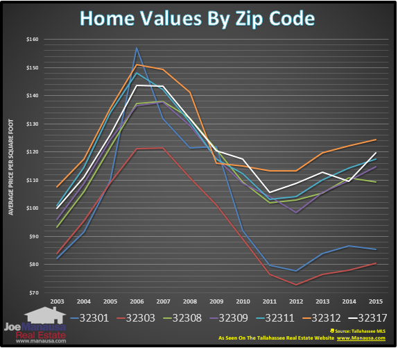 Home Values By Zip Code Graph Tallahassee Florida