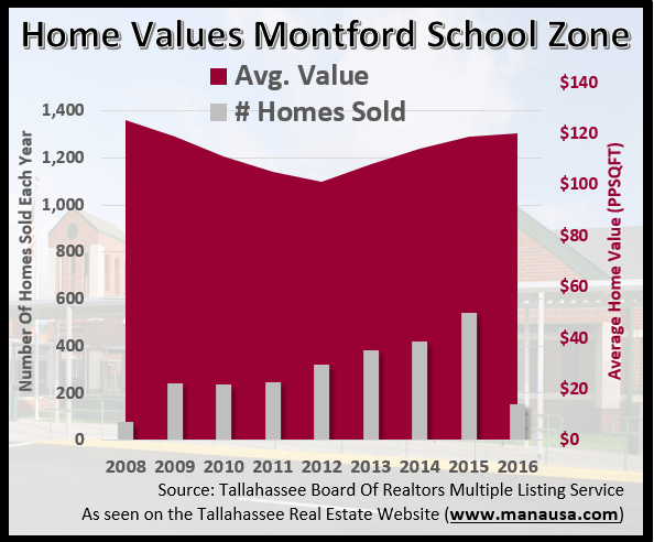 Home Values Montford Middle School Zone