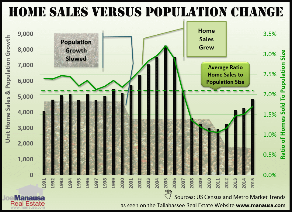 How Home Sales In Tallahassee Relate To Population Changes