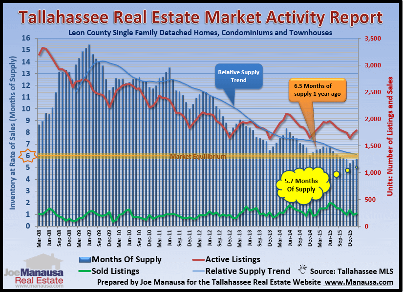 Graph shows the current state of supply and demand for homes in Tallahassee, Florida