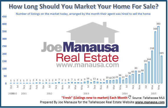 How Long Should You Market Your Home For Sale