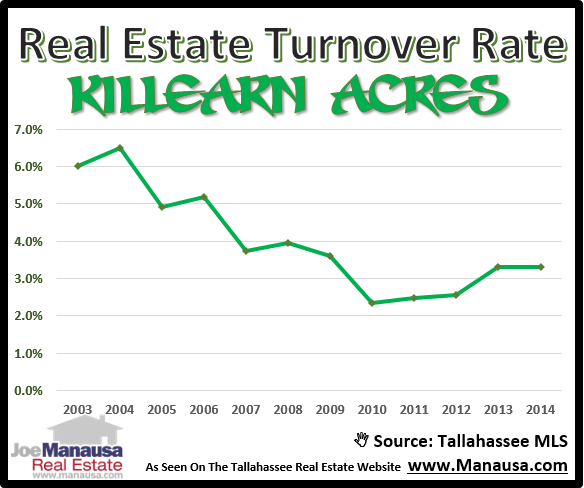 Killearn Acres Turnover Rate