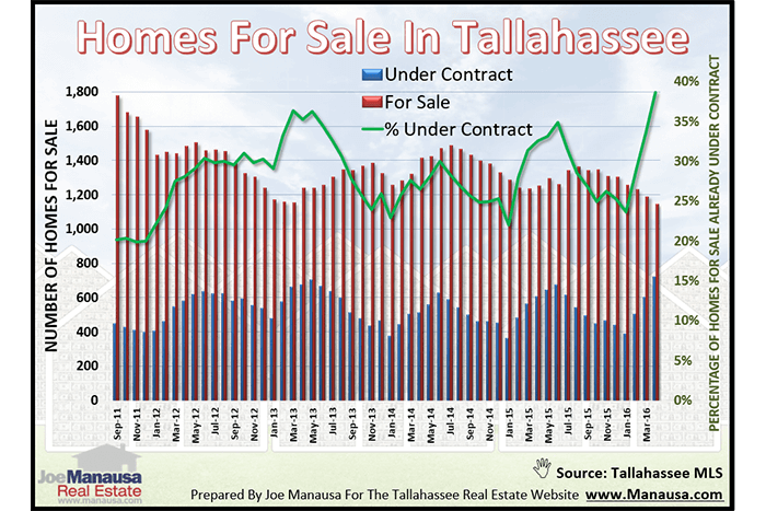 Listings In Tallahassee April 2016