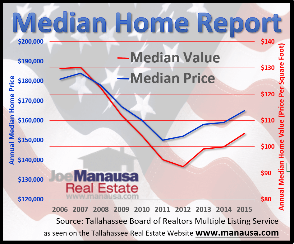 Tallahassee Median Home Price Median Home Value