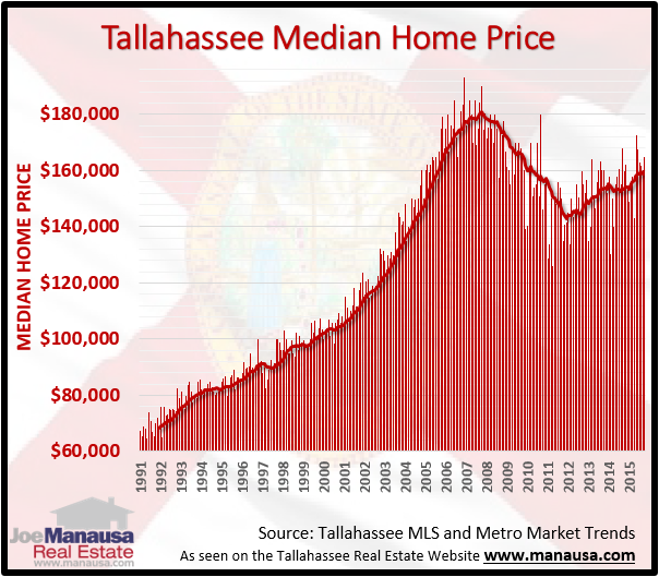 Median Home Price Tallahassee FL