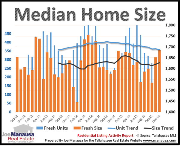 Median Home Size Tallahassee