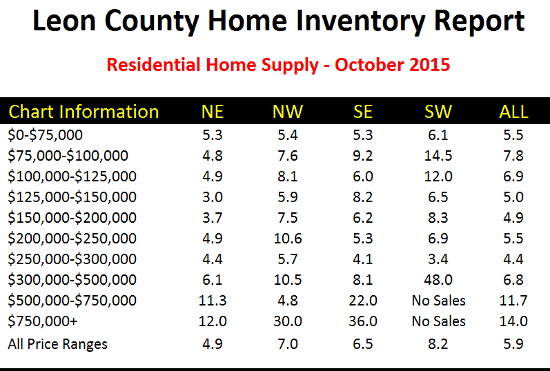 Real estate supply and demand in Tallahassee, Florida July 2015