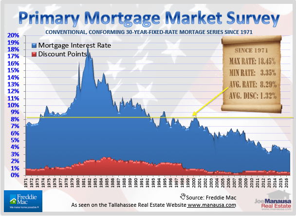 Historical Mortgage Interest Rates Graph