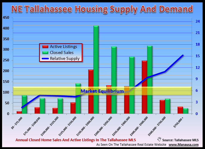 Northeast Tallahassee Housing Report