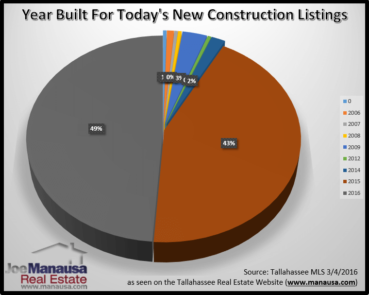 What year were the new construction houses in Tallahassee, FL built?
