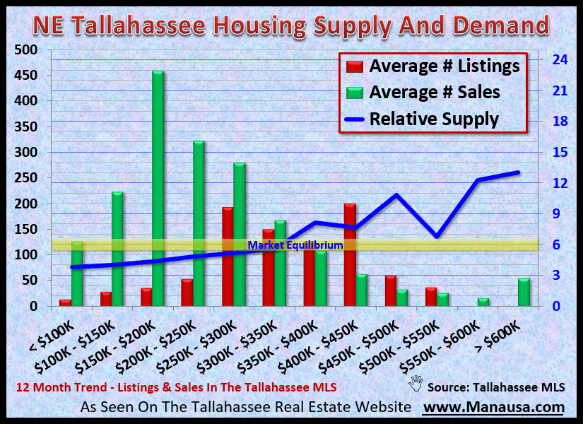 Graph of the supply and demand for homes in NE Tallahassee, Florida