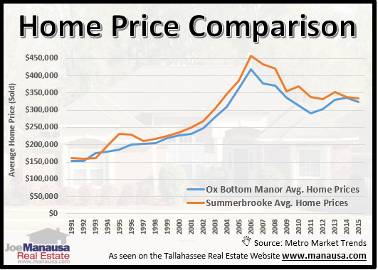 Home Prices In Ox Bottom Manor And Summerbrooke