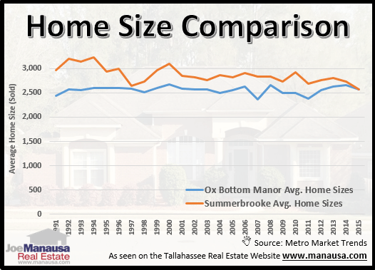 Home Sizes In Ox Bottom Manor And Summerbrooke