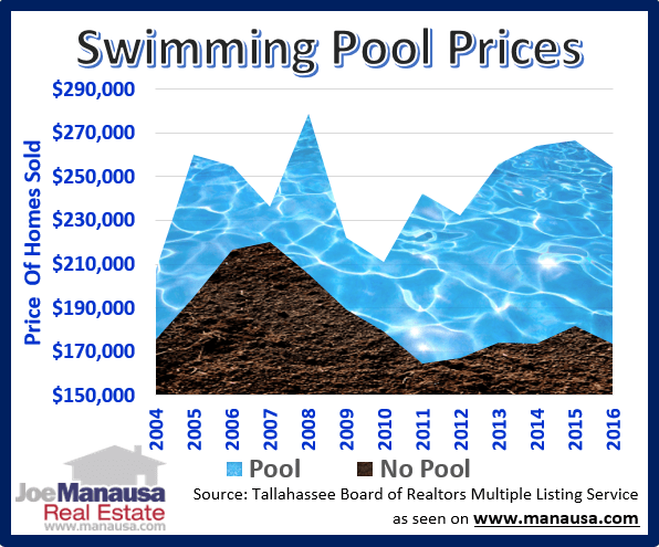 How the average home price changed over time (with and without swimming pools)