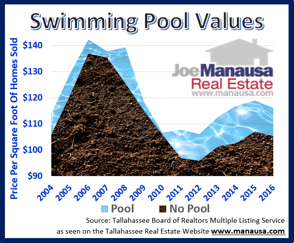 How swimming pools impact home values in Tallahassee