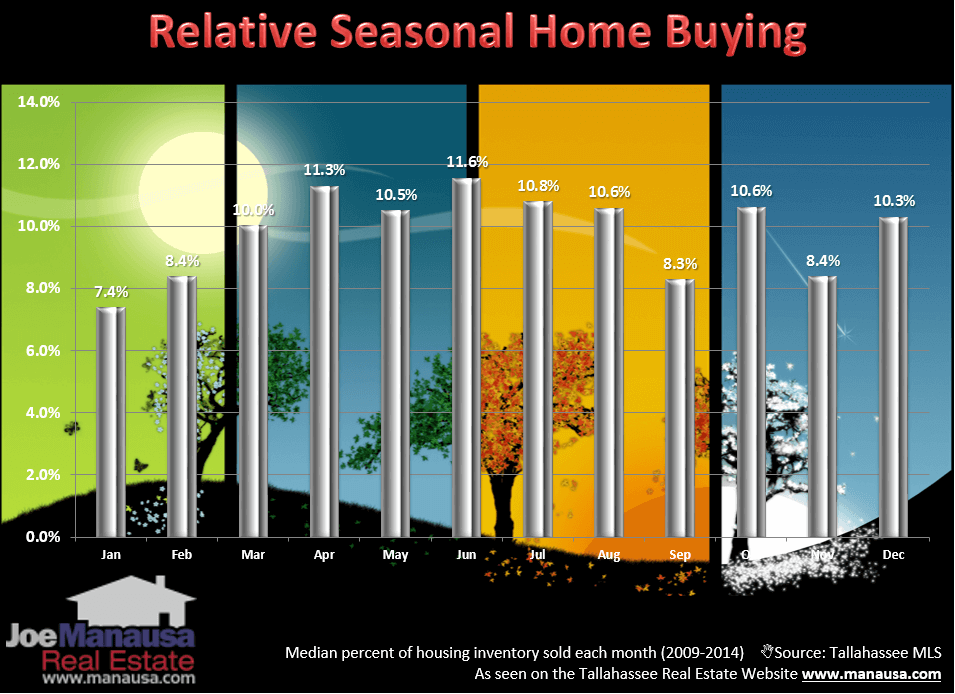 Will Tallahassee's Hot Housing Market Cool Due To Seasonality