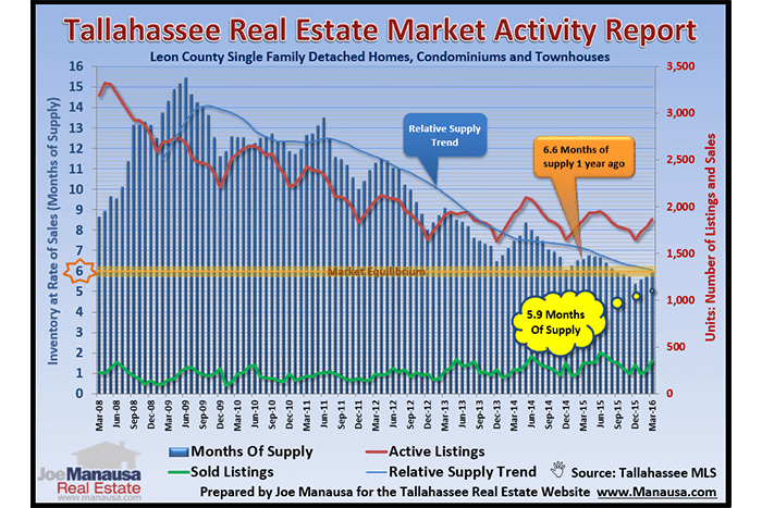 Real Estate Supply And Demand April 2016