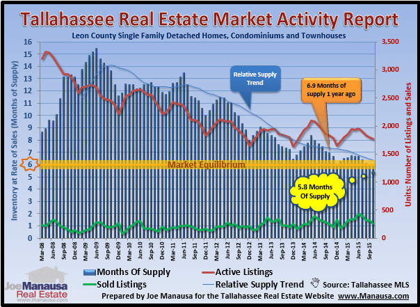Real Estate Supply And Demand In Tallahassee FL