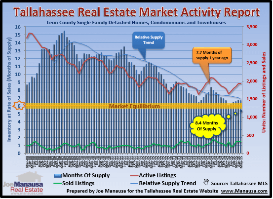 Real Estate Supply And Demand in Tallahassee, Florida