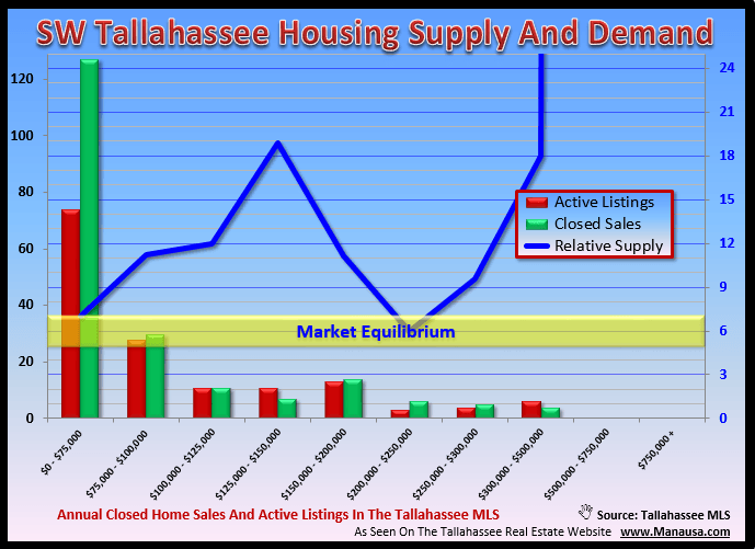 Oversupply of homes