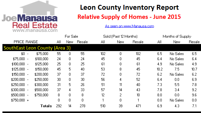 Southeast Tallahassee Real Estate Supply And Demand