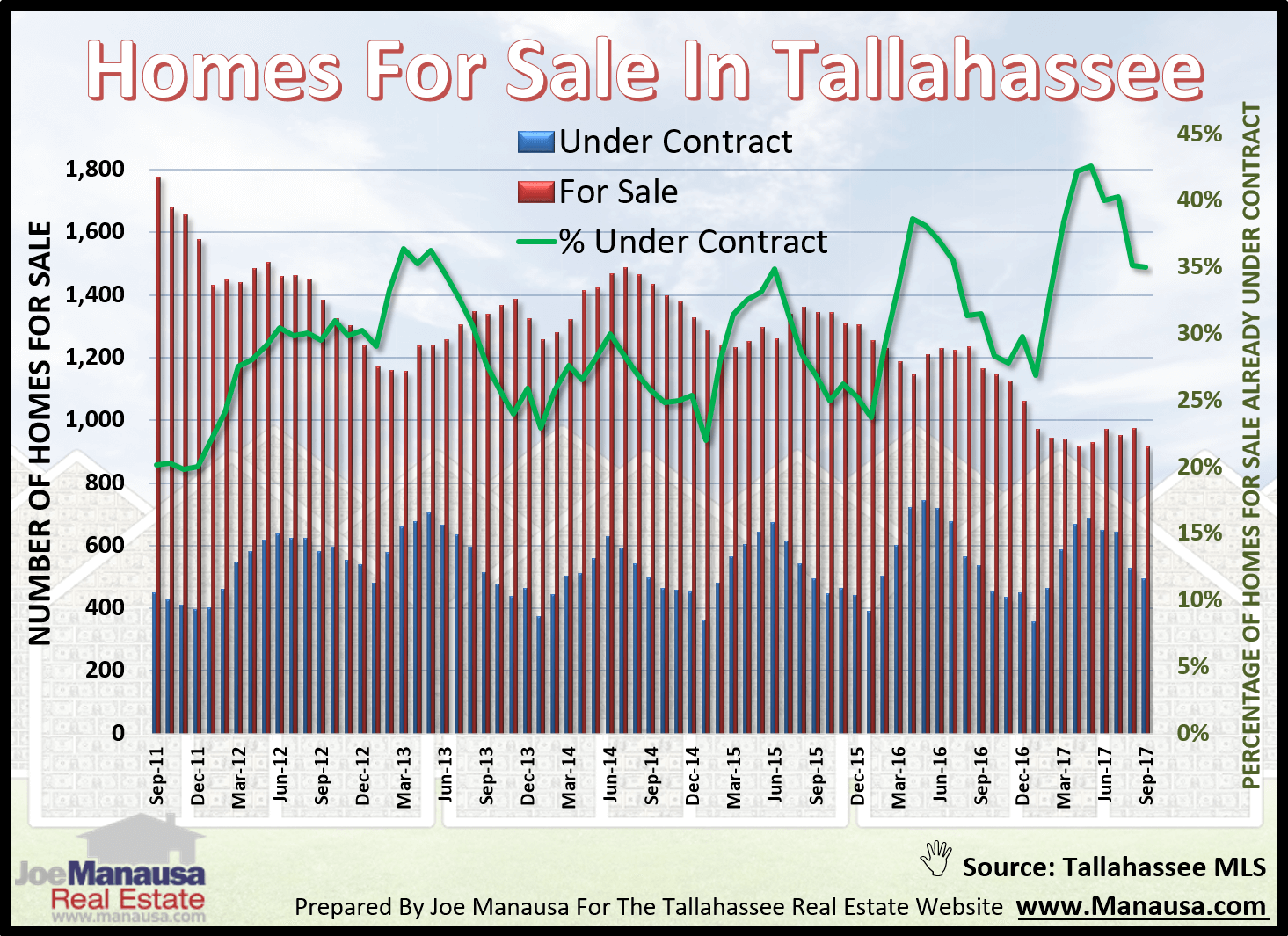 Status of all homes for sale in Tallahassee
