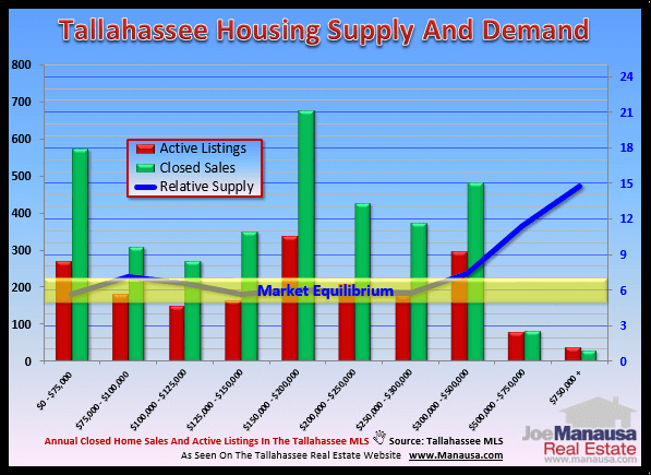 Supply And Demand For Real Estate In Tallahassee