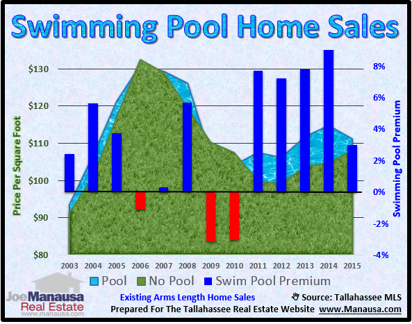 Summer is the time to buy a tallahassee home with a pool for Tallahassee pool builders