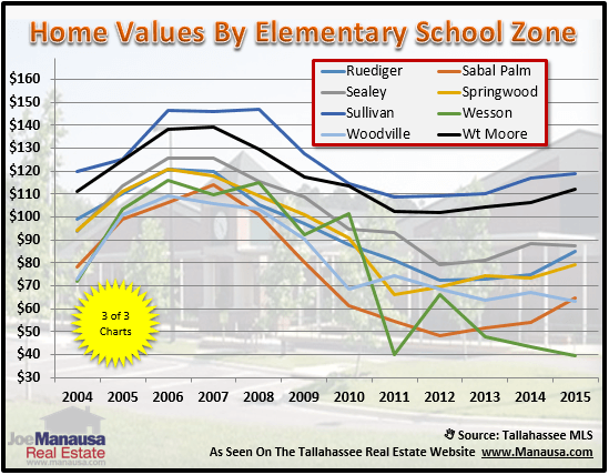Tallahassee Elementary School Zones Real Estate Report