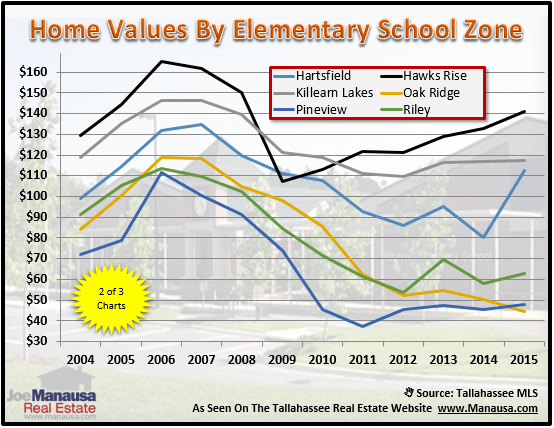 Tallahassee Elementary School Zones Houses