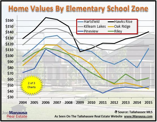Tallahassee Elementary School Zones Houses