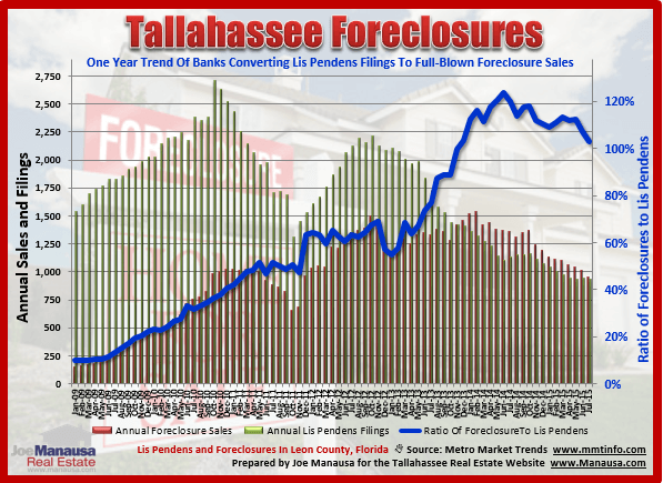 Tallahassee Foreclosure Situation