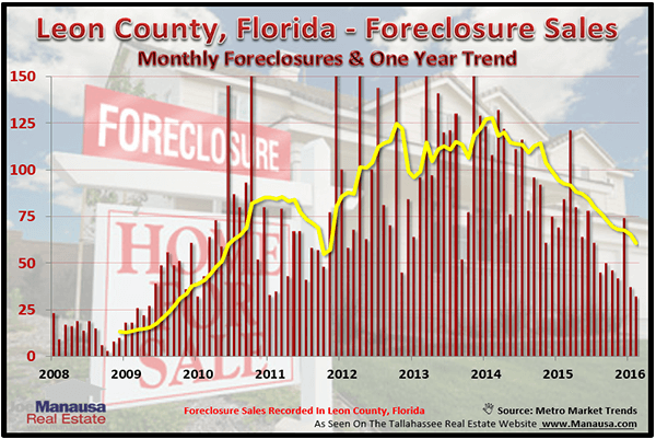 Graph Of Tallahassee Foreclosures Over Time