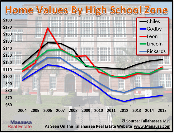 House Values By High School Zone Tallahassee, Florida