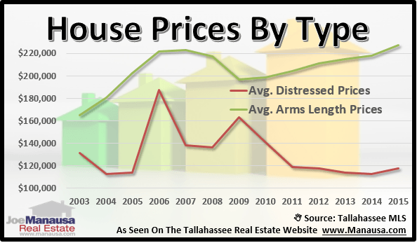 Price difference for Tallahassee real estate