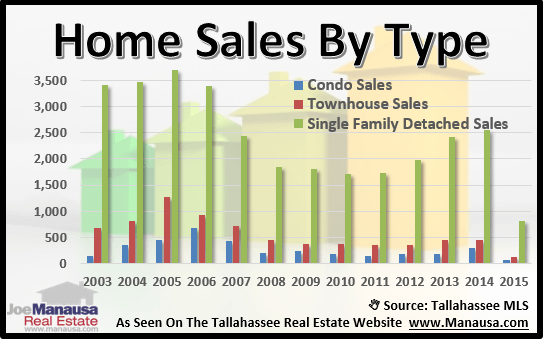 Home Sales Through April In Tallahassee, Florida