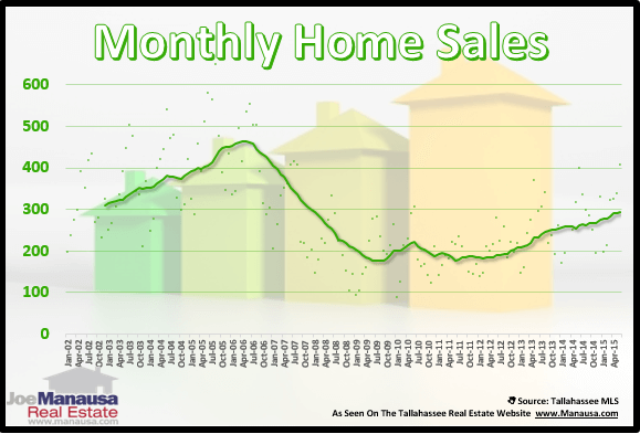 Tallahassee Home Sales Graphic