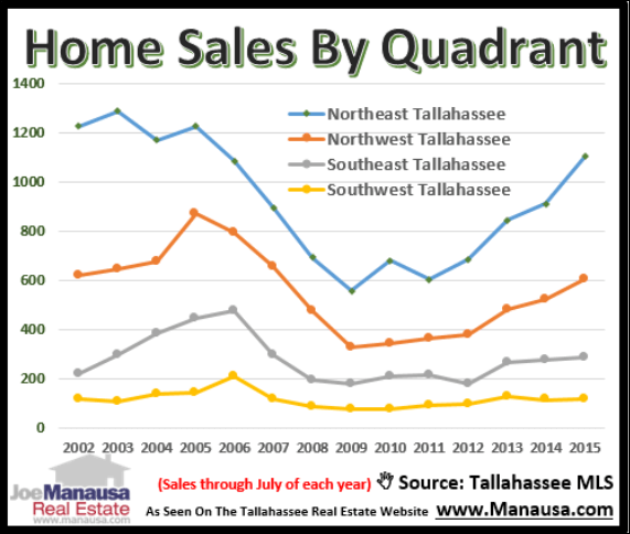Tallahassee House Sales Report