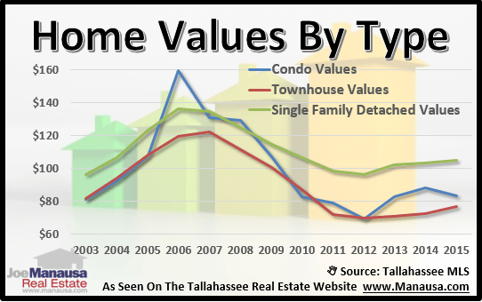 Tallahassee Home Value