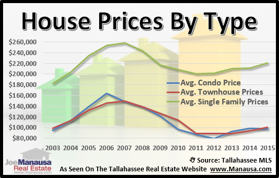 Real Estate Prices In Tallahassee