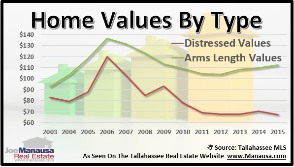 Tallahassee house valuations