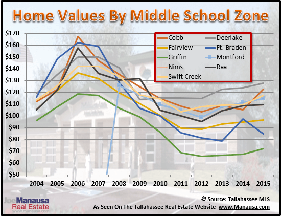 Tallahassee Middle School Zones Real Estate Values