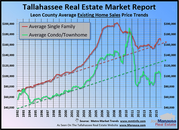 Tallahassee Real Estate Report