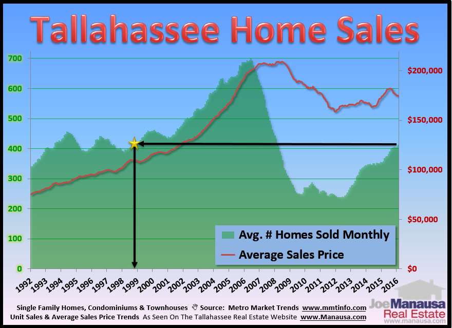 Tallahassee, Florida real estate sales report