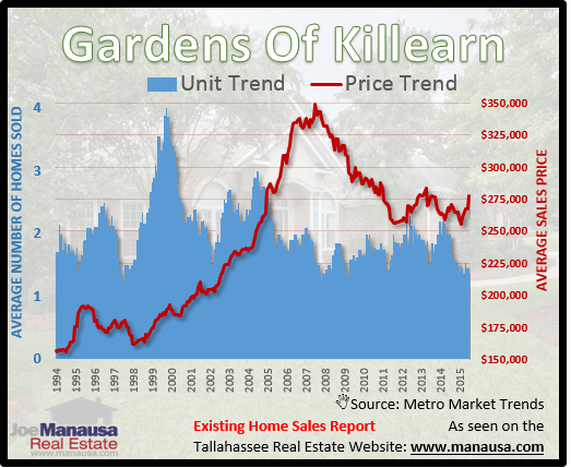 Gardens Of Killearn Home Prices