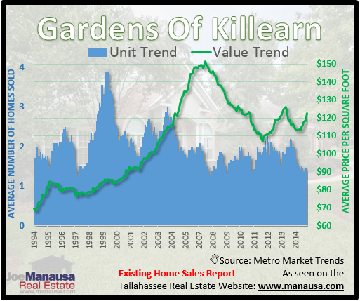 Gardens Of Killearn Home Values