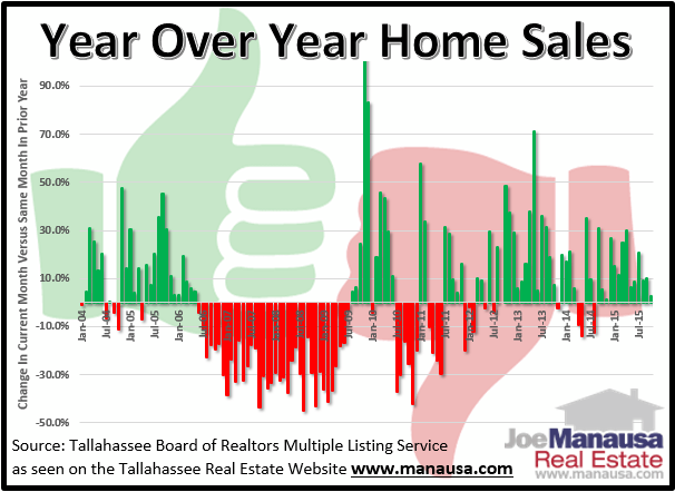 Year Over Year Home Sales October 2015