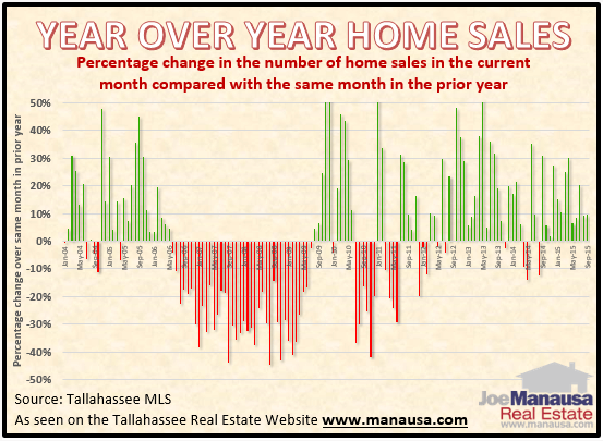 Tallahassee Year Over Year Home Sales Statistics