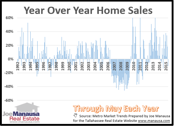 Year Over Year Home Sales Tallahassee Florida