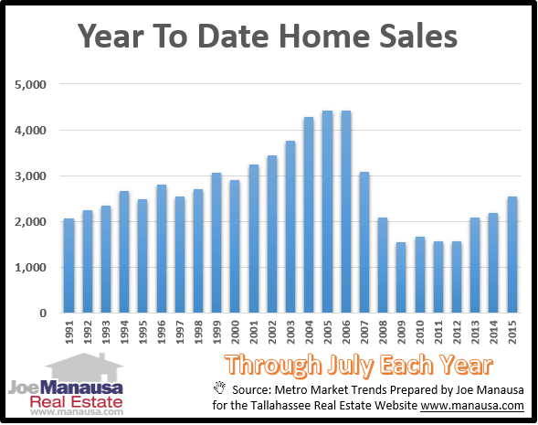 Year To Date Home Sales Report